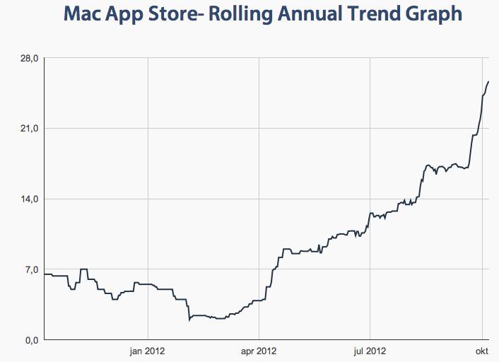 Mac App Store granskningstider