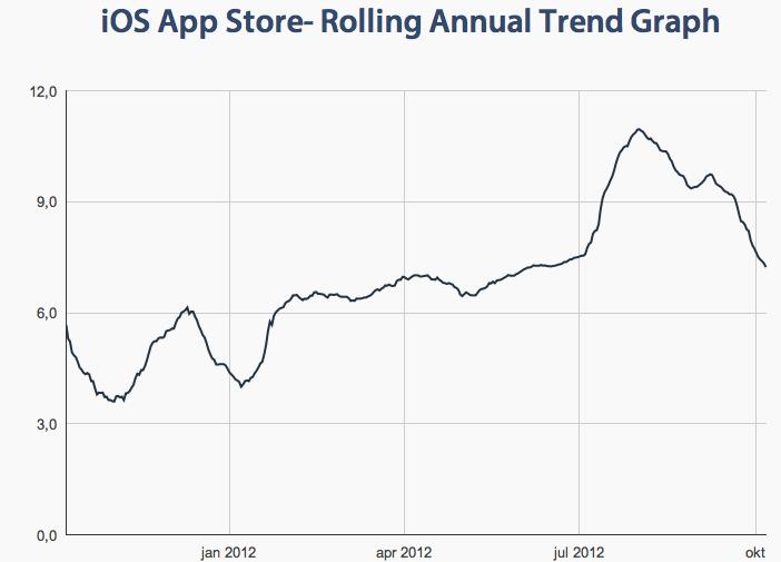 iOS App Store granskningstider